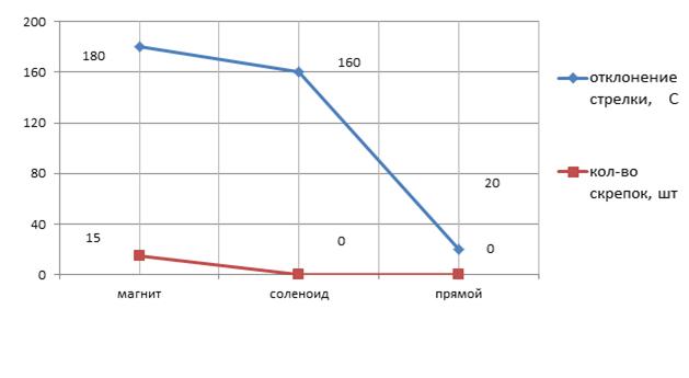 график магнитного поля