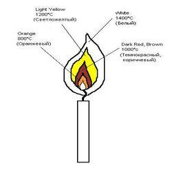 огонь в науке