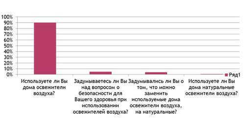 Анкетирование проекта