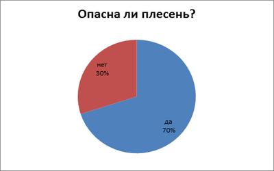 плесень_4