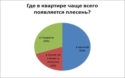плесень_7