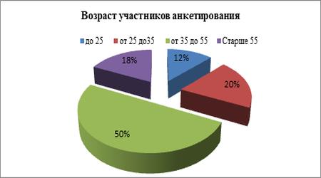 процент 5