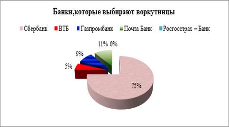 процент 6