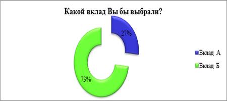 процент 9