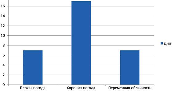 Диаграмма - исследование температуры в течение месяца