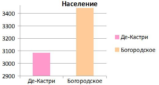 Диаграмма численности населения в п. Де-Кастри и с. Богородское
