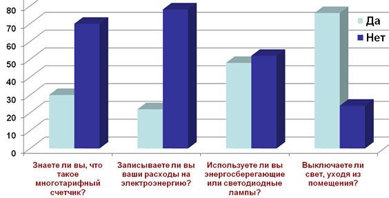 Опрос об экономии электроэнергии