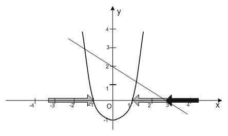 Графики функций у