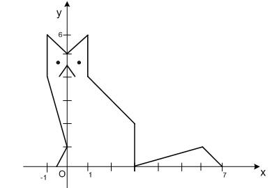 Рисунок построенный по концевым точкам
