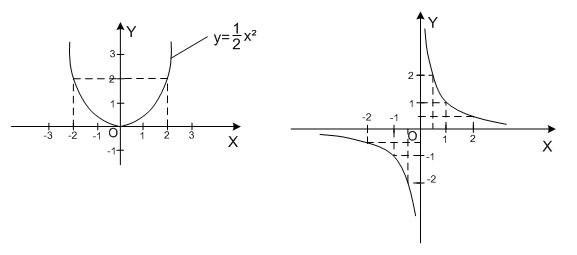 Построение графиков функций в прямоугольной системе координат
