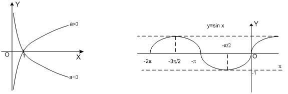 Построение графиков функций в прямоугольной системе