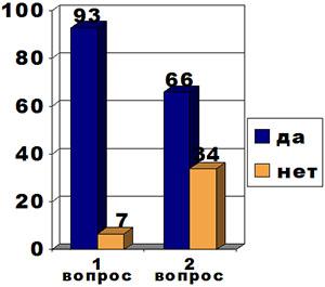 Результаты анкетирования по математике