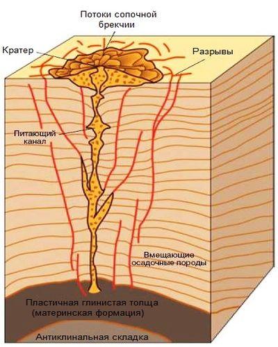 сахалинские грязевые вулканы 2