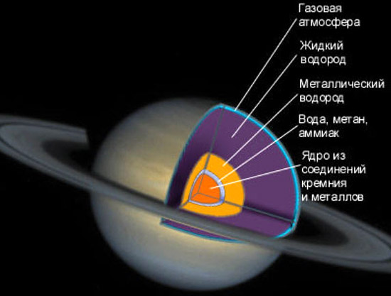 строение Сатурна