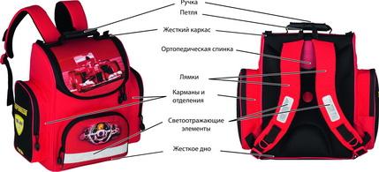 Правильный ранец