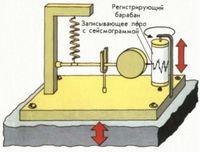 конструкция сейсмографа