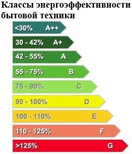 Буквенная характеристика энергопотребления