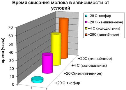 Диаграмма времени скисания молока