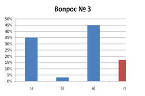Результаты опроса №1 Спирограф