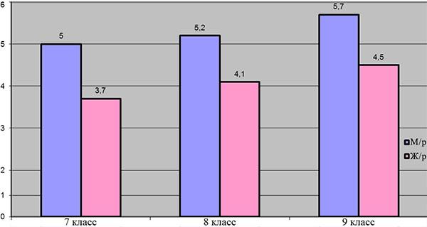 Частота занятий спортом учащихся
