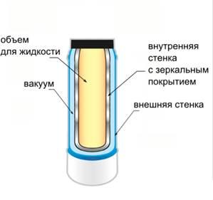 теплосбережение термоса