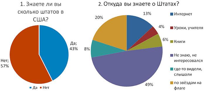 Диаграммы по анкетированию