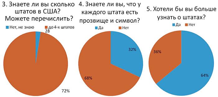 Диаграммы по результатам анкетирования