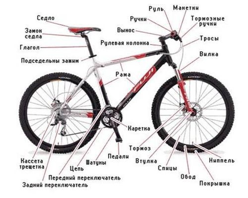 учтройство велосипеда