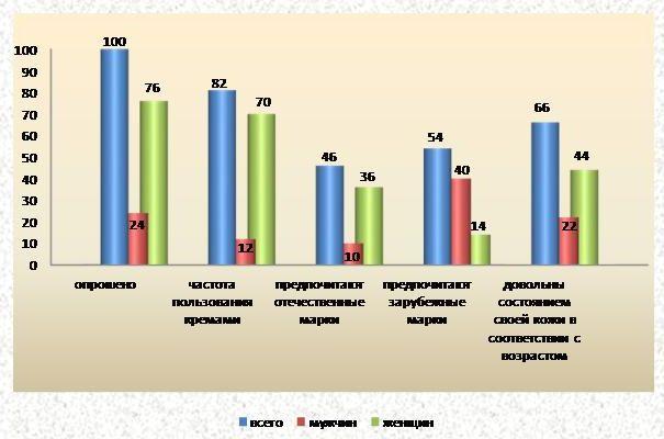 Анкетирование о креме