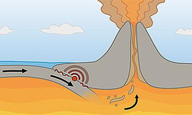 Поведение раскаленной магмы в магматическом очаге