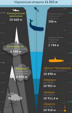 Марианская впадина - иконографика
